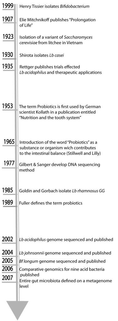 scale of the probiotics history