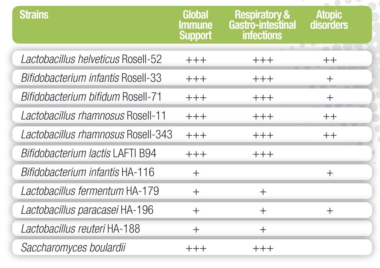 Lactobacillus reuteri ha 188